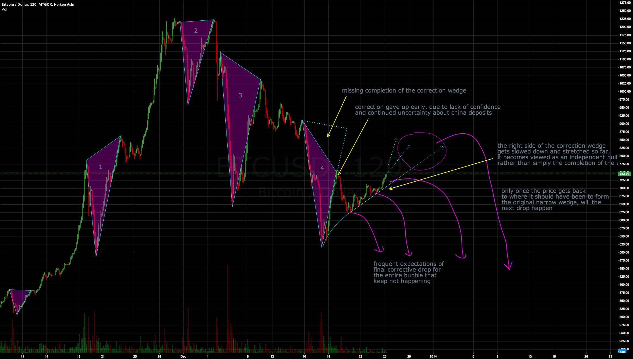 BTC unfinished correction wedge OR new bull run?