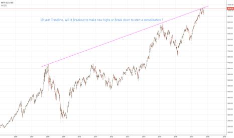 NIFTY: Nifty 10 year Trendline - Make or Break ?