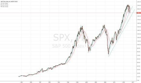 SPX: SPY Long Term Chart