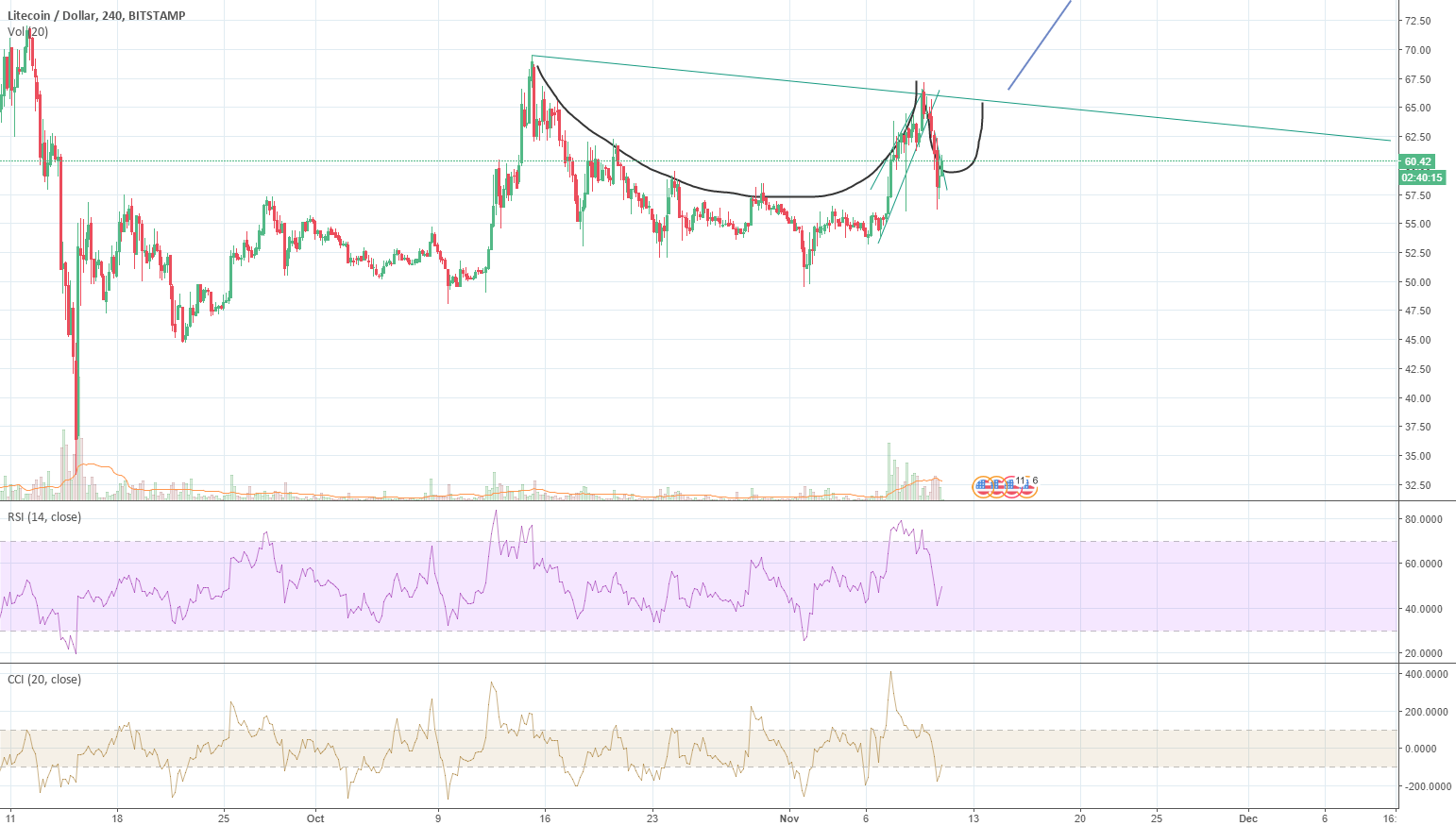 LTC Cup and Handle Forming