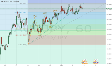 AUDJPY: Short Jpy to 84-83.90, then long