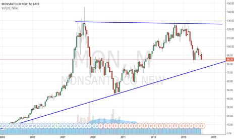 MON: MON en gran triángulo ascendente
