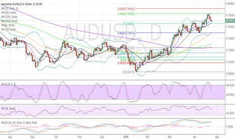 AUDUSD: AUDUSD now in correction waves
