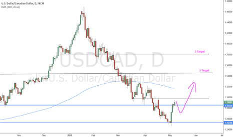 USDCAD: Head and shoulder possible
