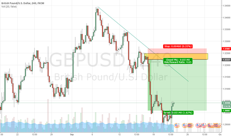 GBPUSD: Short GBPUSD at 4HR SUPPLY