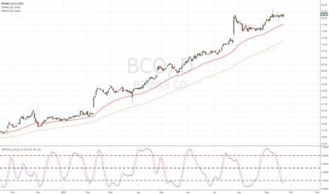 BCO: Bull flag on uptrend