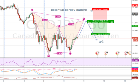 CADJPY: cadjpy / h1 / potential gartley pattern