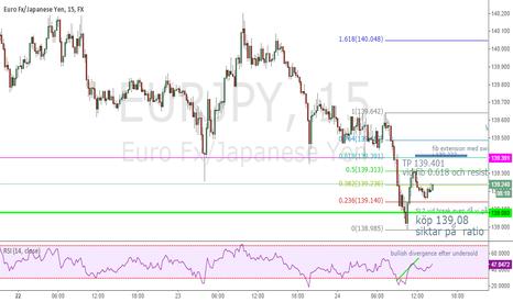 EURJPY: EUR/JPY 15m fib