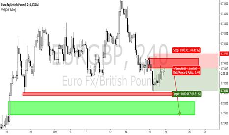 EURGBP: $EURGBP QUICK SHORT TRADE