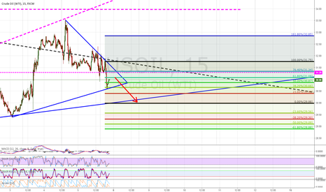 USOIL: This week will be ...