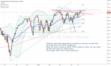 SPX500: A fake breakout? Looks like so far