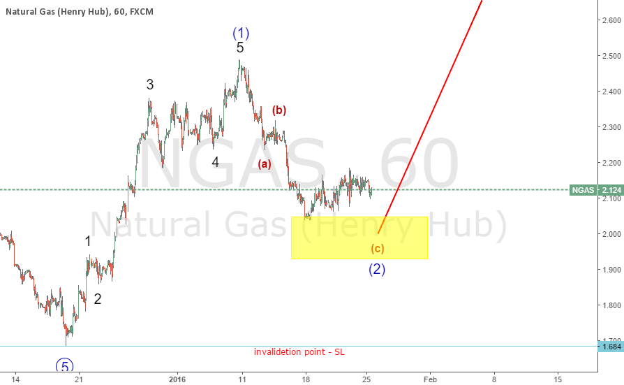 NGAS LOWER TIME FRAME 60 LONG AT 2.000 SL 1.684 TARGET OPEN FOR