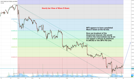 CL1!: WTI is set to rally.