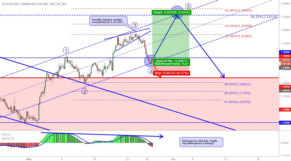 USD/CAD: Agressive long at market...