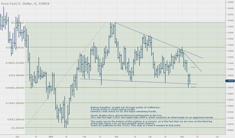 EURUSD: EUR/USD Descending