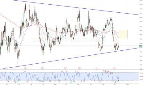 BMRN: BMRN Stochastic Divergence Trend Line Bounce