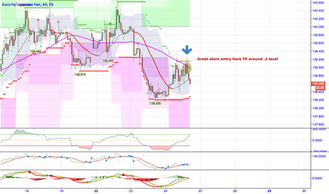 EURJPY: EURJPY Short TP around 138.2
