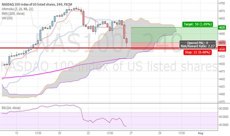 NAS100: NASDAQ 100 buy limit with small target