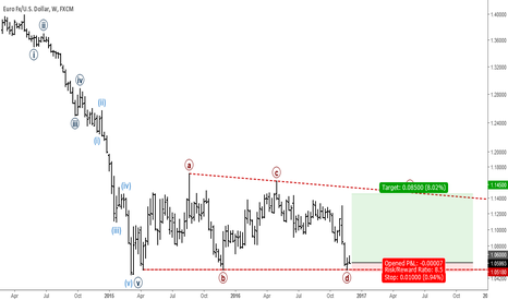 EURUSD: EURUSD: Long-term Elliott Wave Analysis