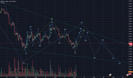 BTCUSD: BTC Double Three for wave 4 of this diagonal?