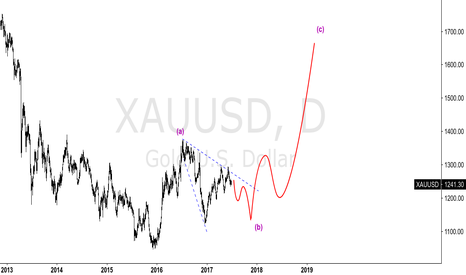 XAUUSD: XAUUSD - FUTURE PROJECTION