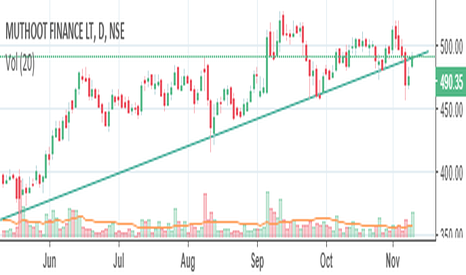 MUTHOOTFIN: Muthoot Finance Make or break
