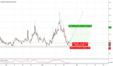 VIX: VIX(4hr chart). Hammer at Support, possible KoD.