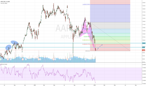 AAPL: Are Apple able to recover?