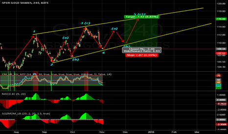 GLD: GLD: Upside within the ascending wedge