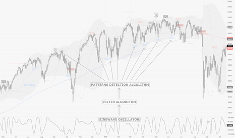 SPX500: trading market cycles with PRO Sinewave