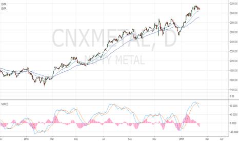 CNXMETAL: Nifty Metal About To Reverse