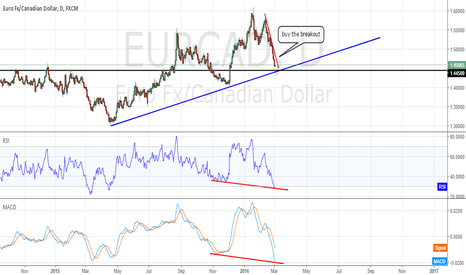 EURCAD: possible buying opportunity