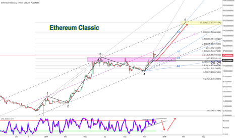 ETCUSDT: Ethereum Classic When Size Does Matter