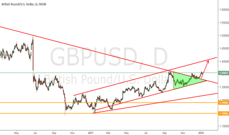 GBPUSD: A closer look at the Daily TF For GBPUSD