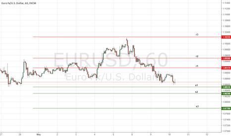 EURUSD: Daily Key Levels on EURUSD