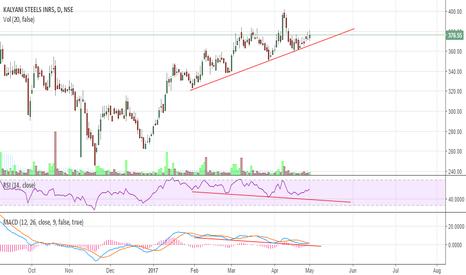 KSL: Kalyani Steels - Hidden Bullish Divergence - Not Hidden anymore
