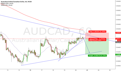 AUDCAD: AUD/CAD Short Play **After the Break**