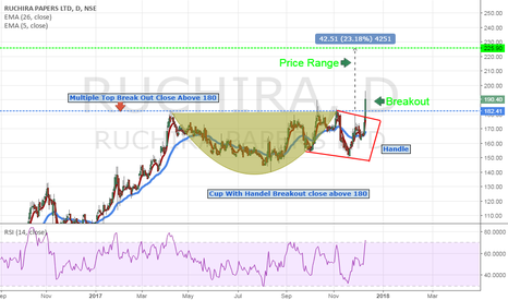 RUCHIRA: Ruchira Papers Ltd Cup With Handle Breakout