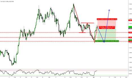 EURUSD: $EURUSD 4HR - A Lesson on Smart Target Taking
