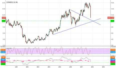 LDO: LEONARDO il ribasso potrebbe non essere finito #trading