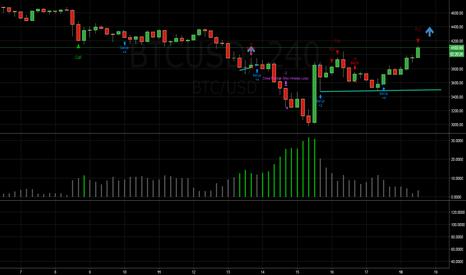 BTCUSD: looks like impulse move upward