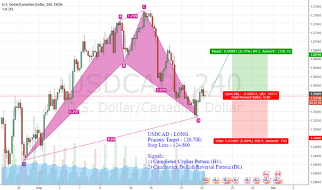 USDCAD: USDCAD - LONG.  Primary Target - 126.700