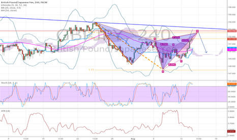 GBPJPY: Harmonic cypher with nested butterfly nearing completion