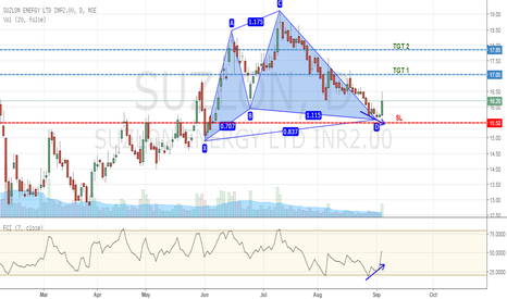 SUZLON: Bullish Cypher Pattern - Suzlon Energy