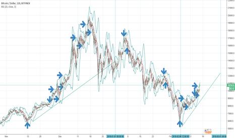BTCUSD: Bitcoin-A-Buy