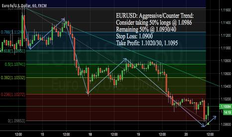 EURUSD: EURUSD Aggressive/Counter Trend (UPDATE)