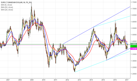 EURCAD: Opinion about EURCAD going SHORT