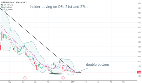 CHKE: Insider buying