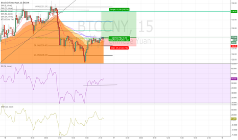 BTCCNY: BTCCNY lower timefram long position