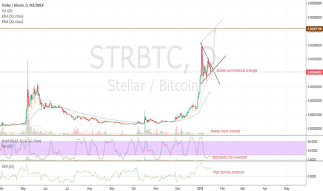 STRBTC: Stellar ready for next round? Target: +80%